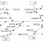 鱼骨图问题分析法